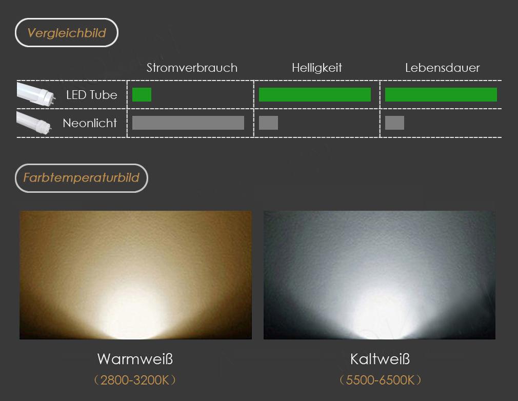 10er 3W LED Glühbirnen Kapsel Lampe E27 ES 24SMD 2835 Mais Licht Leuchtmittel